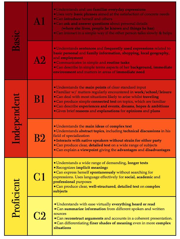 Spanish Levels Chart