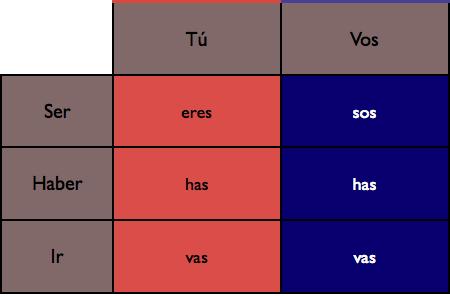 Tu vs vos present_irregulars