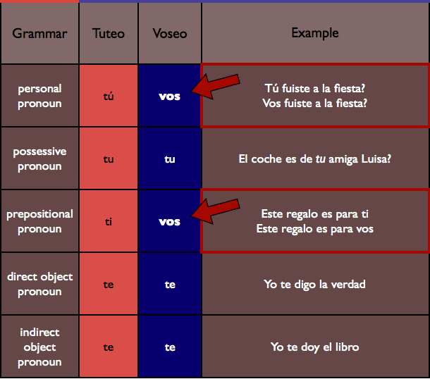 Spanish from argentina that voseo thing voseo pronoun chart ccuart Images