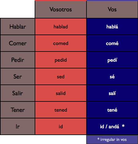 Spanish from Argentina: That Voseo Thing
