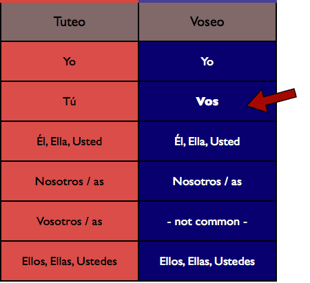 What is Vos in Spanish?