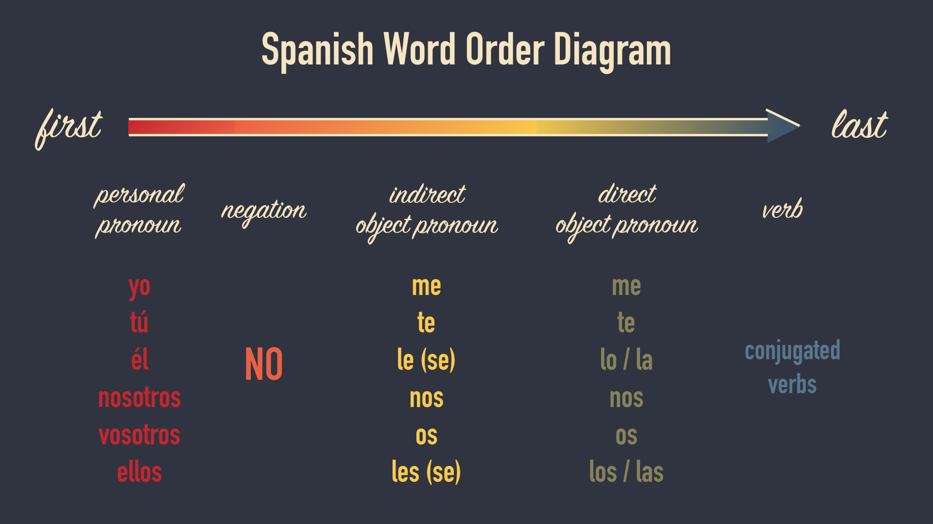 Spanish word order diagram pronouns negation direct indirect object pronoun verb conjugation