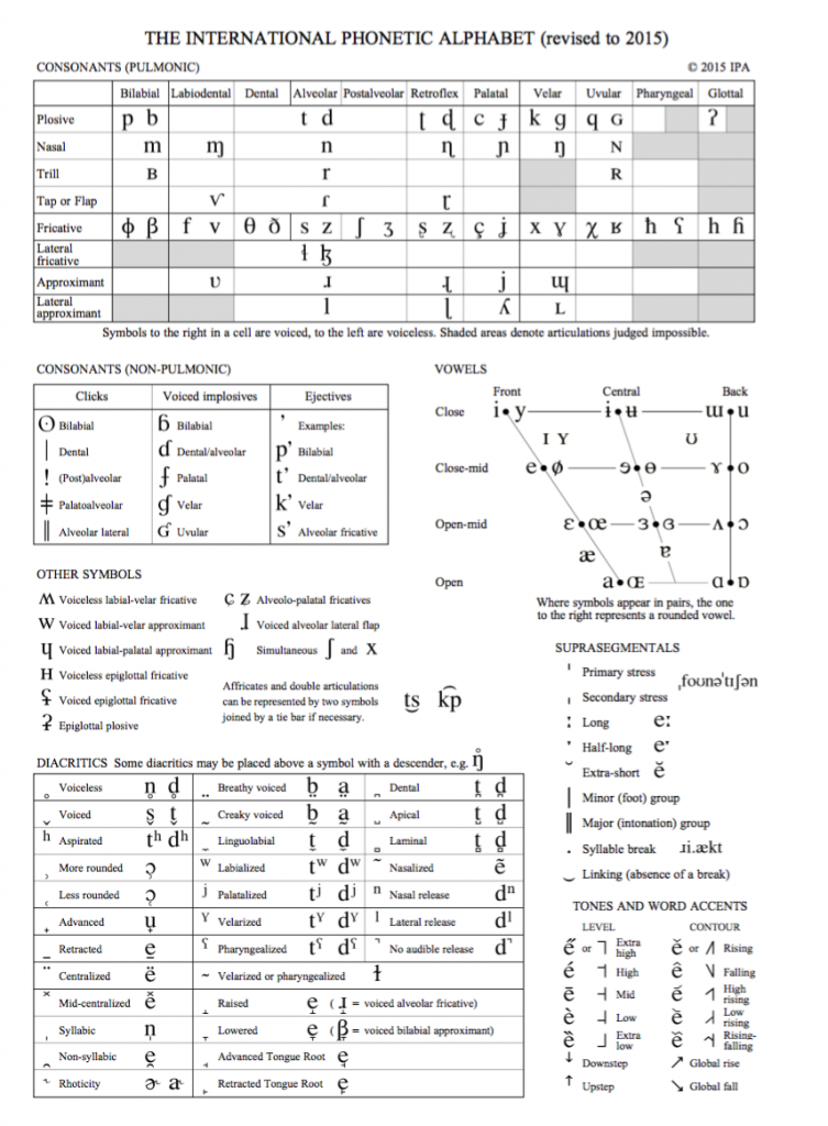 ipa phonetics chart one page
