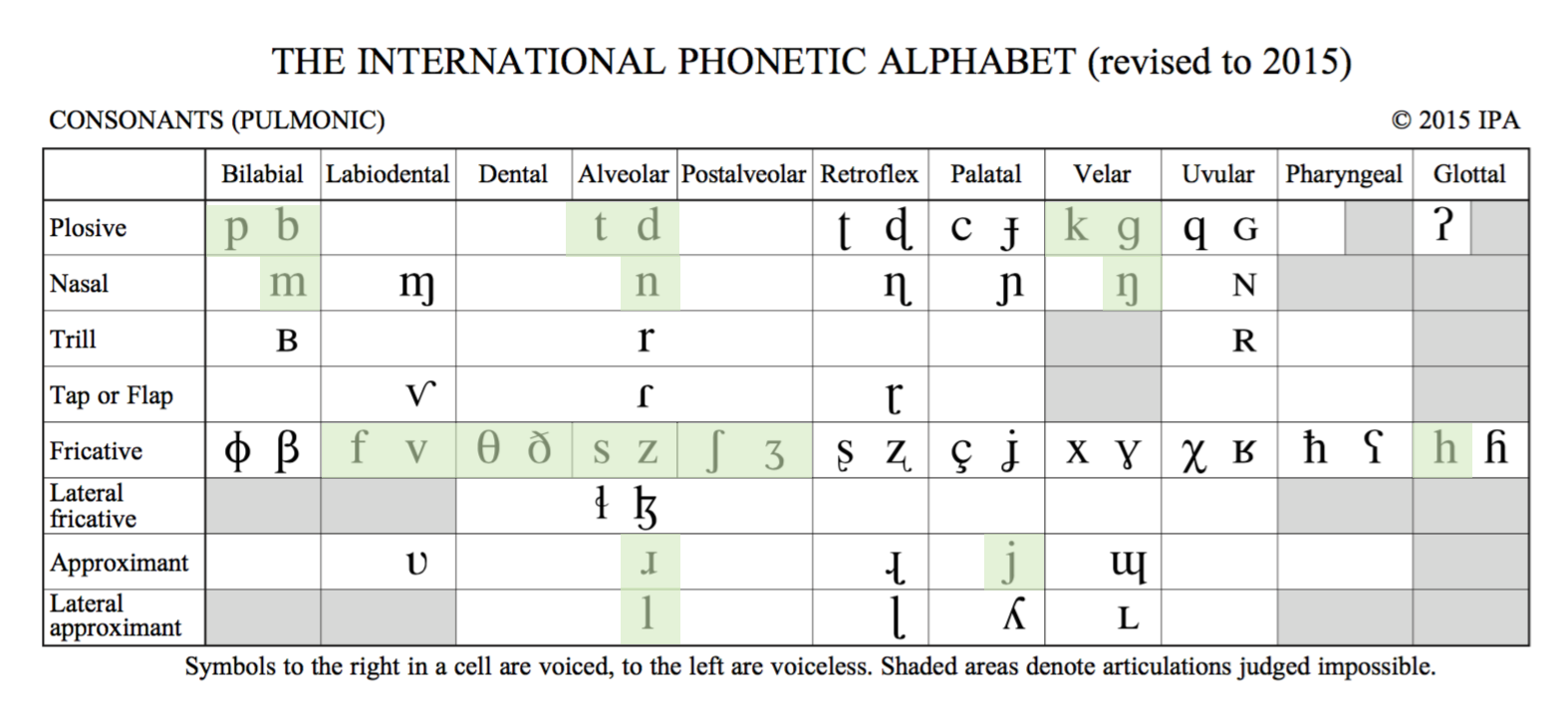 American English Ipa Chart Consonant Sounds